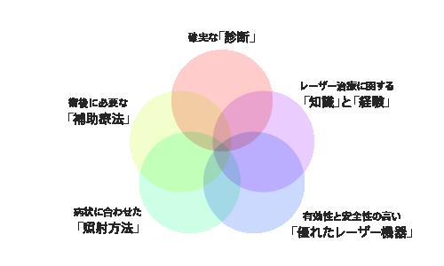 図4:治療を成功に導くために必要な「5つの要素」