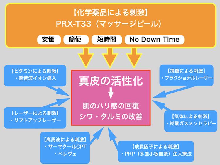 真皮を回復させるための治療方法一覧-2