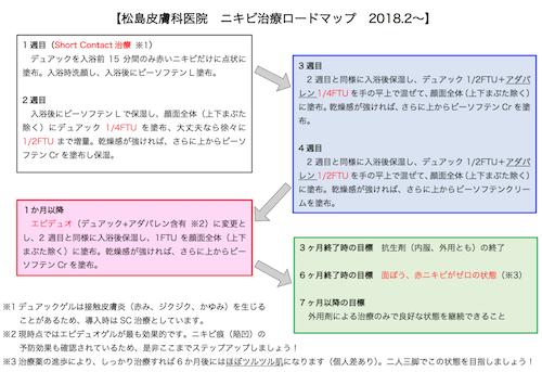 松島皮膚科医院 ニキビ治療ロードマップ 2018.2