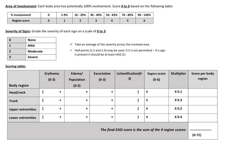 IGA score, EASI score-4